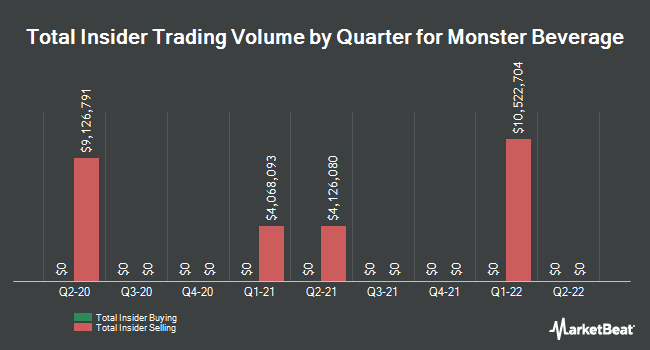 Insider Trades by Quarter for Monster Beverage (NASDAQ:MNST)