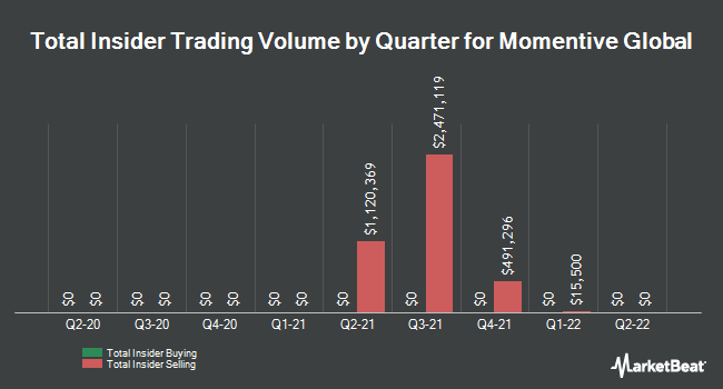 Insider Buying and Selling by Quarter for Momentive Global (NASDAQ:MNTV)