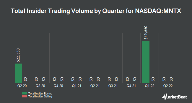 Insider Trading History for Manitex International (NASDAQ:MNTX)