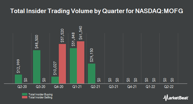 Insider Trades by Quarter for MidWestOne Financial Group (NASDAQ:MOFG)