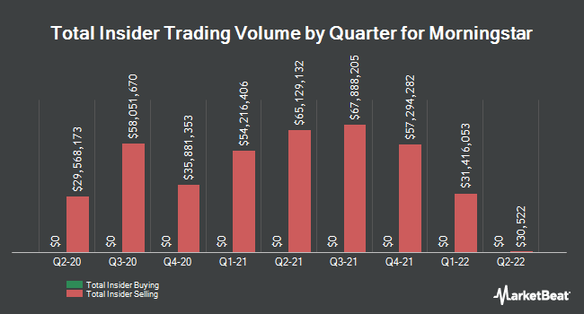 Insider Buying and Selling by Quarter for Morningstar (NASDAQ:MORN)