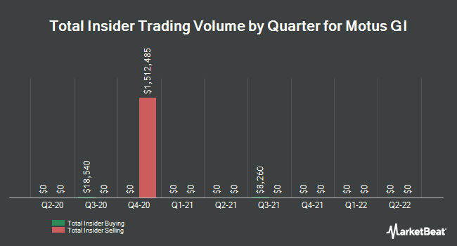 Insider Trading History for Motus GI (NASDAQ:MOTS)