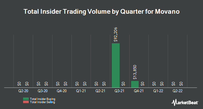Insider Trades by Quarter for Move (NASDAQ:MOVE)