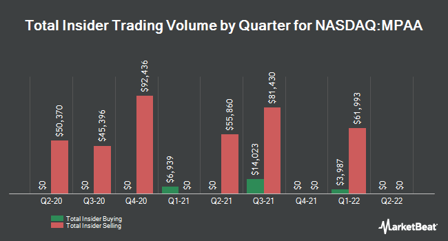 Insider Trades by Quarter for Motorcar Parts of America (NASDAQ:MPAA)