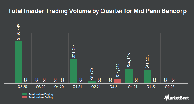Insider Buying and Selling by Quarter for Mid Penn Bancorp (NASDAQ:MPB)