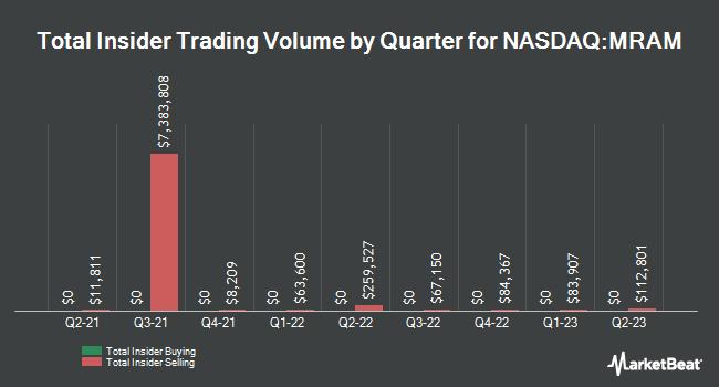Insider Trades by Quarter for Everspin Tech (NASDAQ:MRAM)
