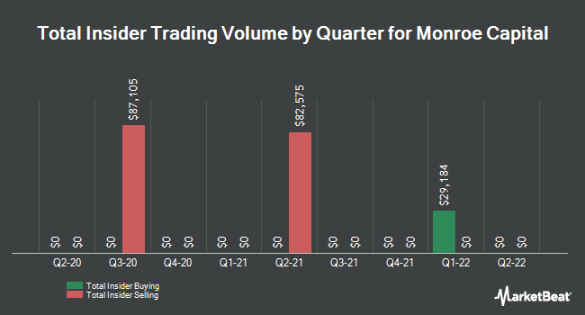 Insider Trades by Quarter for Monroe Capital (NASDAQ:MRCC)