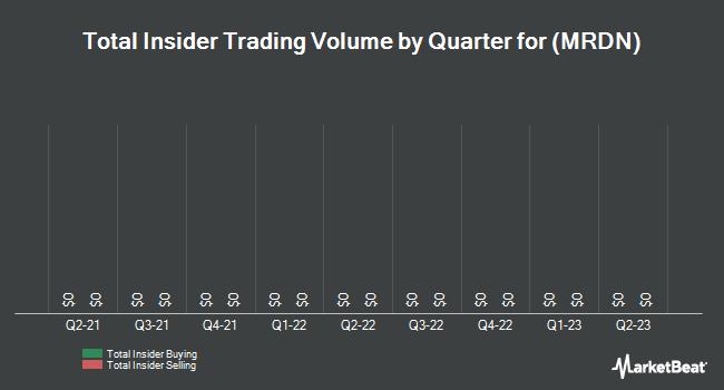 Insider Trades by Quarter for Brooklyn Cheesecake & Desserts Co. (NASDAQ:MRDN)