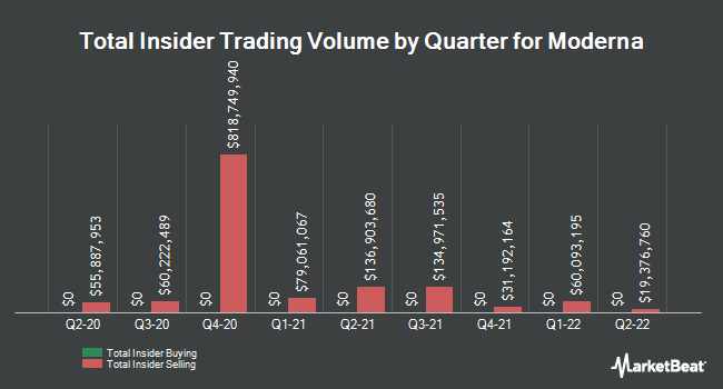 Insider Buying and Selling by Quarter for Moderna (NASDAQ:MRNA)