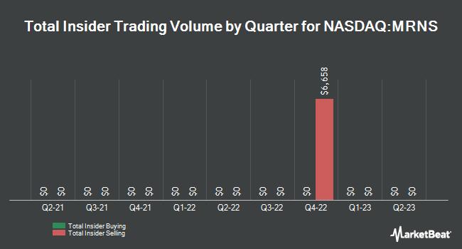 Insider Trades by Quarter for Marinus Pharmaceuticals (NASDAQ:MRNS)