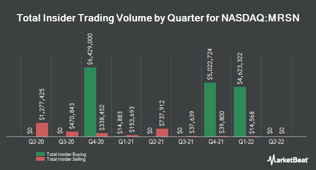 Insider Buying and Selling by Quarter for Mersana Therapeutics (NASDAQ:MRSN)