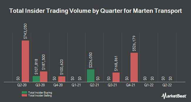 Insider Trades by Quarter for Marten Transport (NASDAQ:MRTN)