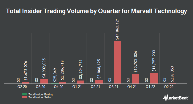 Insider Trades by Quarter for Marvell Technology Group (NASDAQ:MRVL)