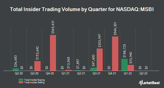Insider Buying and Selling by Quarter for Midland States Bancorp (NASDAQ:MSBI)