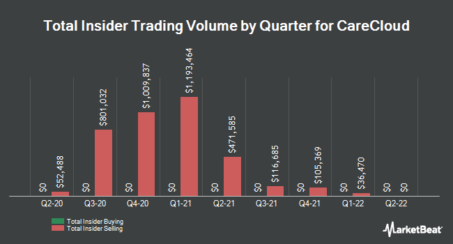Insider Trades by Quarter for Medical Transcription Billing (NASDAQ:MTBC)