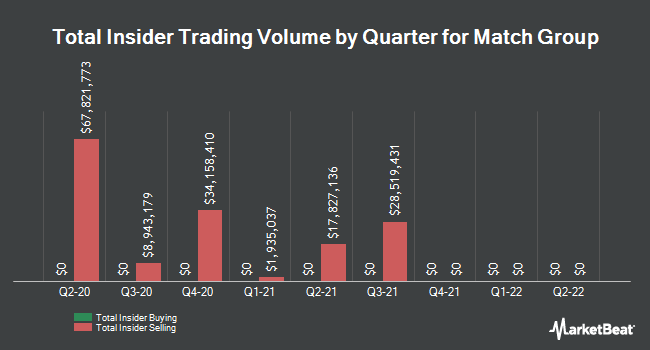 Insider Trades by Quarter for Match Group (NASDAQ:MTCH)