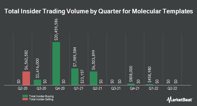 Insider Trades by Quarter for Threshold Pharmaceuticals (NASDAQ:MTEM)