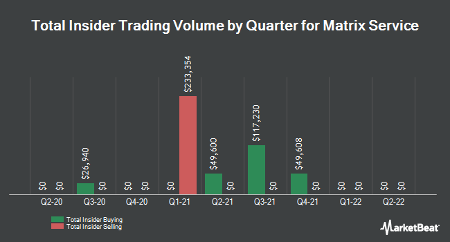 Insider Trades by Quarter for Matrix Service Co (NASDAQ:MTRX)