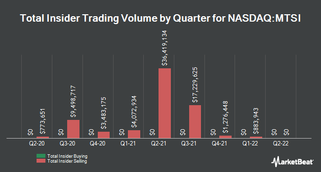 Insider Trades by Quarter for MACOM Technology Solutions Holdings (NASDAQ:MTSI)
