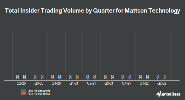 Insider Trades by Quarter for Mattson Technology (NASDAQ:MTSN)