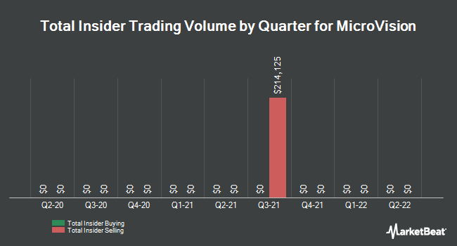 Insider Trades by Quarter for Microvision (NASDAQ:MVIS)