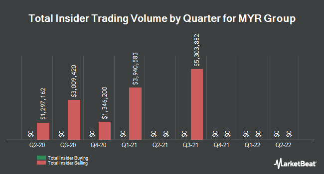 Insider Trades by Quarter for MYR Group (NASDAQ:MYRG)
