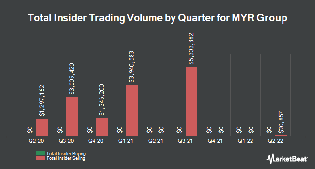 Insider Trading History for MYR Group (NASDAQ:MYRG)
