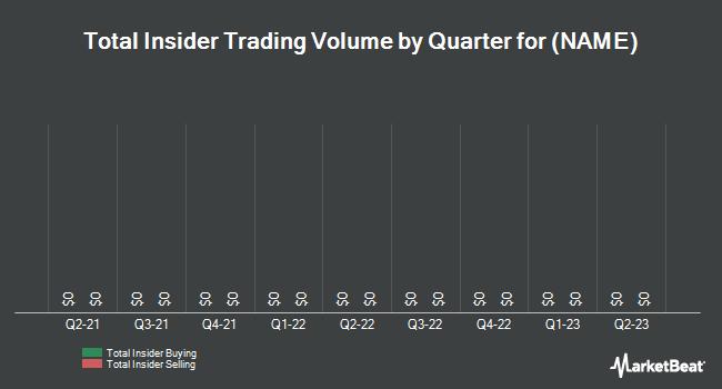 Insider Trades by Quarter for Rightside Group Ltd (NASDAQ:NAME)