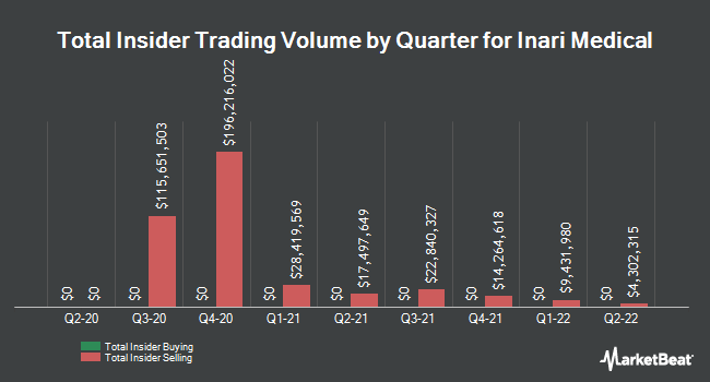 Insider Buying and Selling by Quarter for Inari Medical (NASDAQ:NARI)