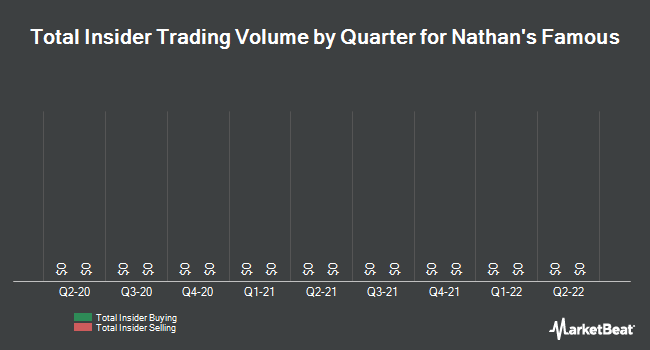 Insider Trades by Quarter for Nathan`s Famous (NASDAQ:NATH)
