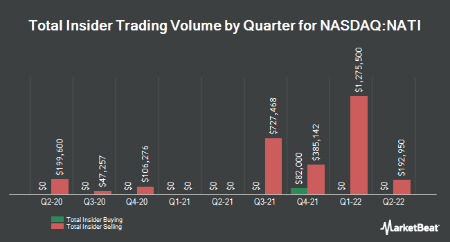 Insider Buying and Selling by Quarter for National Instruments (NASDAQ:NATI)