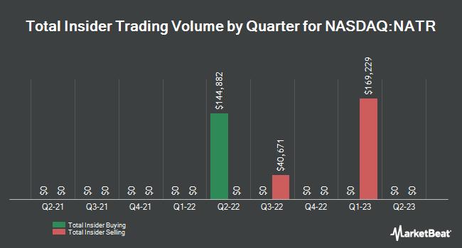 Insider Trades by Quarter for Nature`s Sunshine Products (NASDAQ:NATR)