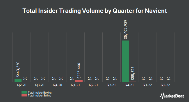 Insider Trades by Quarter for Navient (NASDAQ:NAVI)