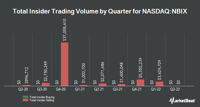Insider Buying and Selling by Quarter for Neurocrine Biosciences (NASDAQ:NBIX)