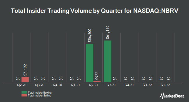 Insider Trades by Quarter for Nabriva Therapeutics AG (NASDAQ:NBRV)
