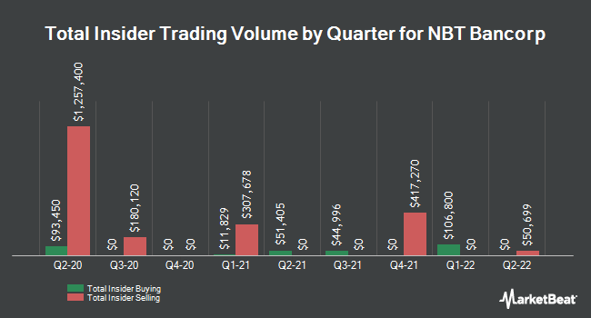 Insider Trades by Quarter for NBT Bancorp (NASDAQ:NBTB)
