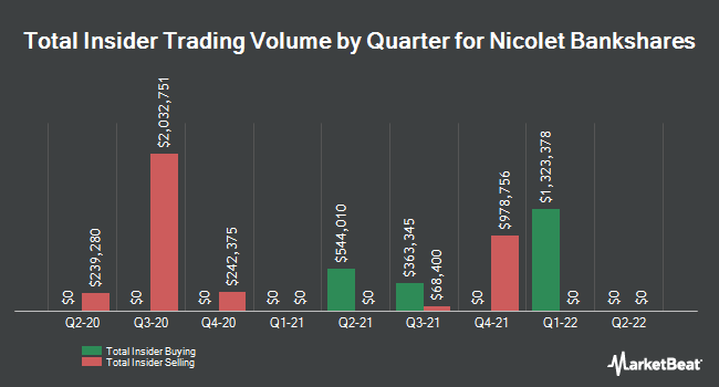 Insider Trades by Quarter for Nicolet Bankshares (NASDAQ:NCBS)