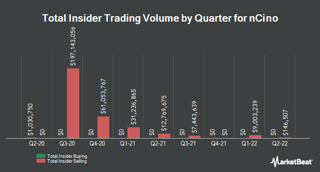 Insider Buying and Selling by Quarter for nCino (NASDAQ:NCNO)