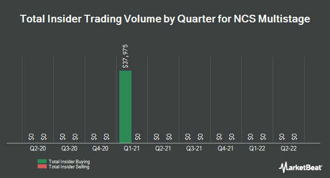 Insider Buying and Selling by Quarter for NCS Multistage (NASDAQ:NCSM)