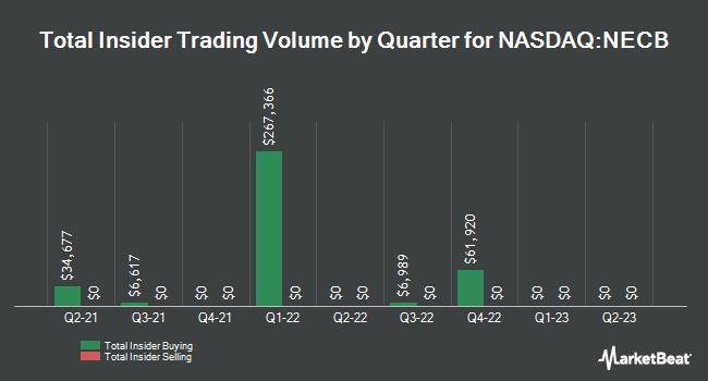 Insider Trades by Quarter for Northeast Community Bancorp (NASDAQ:NECB)