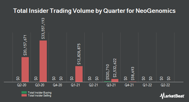 Insider Trades by Quarter for NeoGenomics (NASDAQ:NEO)