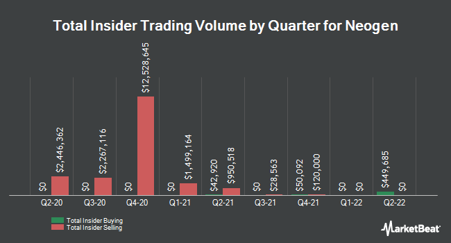 Insider Trades by Quarter for Neogen (NASDAQ:NEOG)