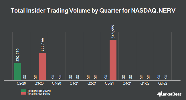 Insider Trades by Quarter for Minerva Neurosciences (NASDAQ:NERV)