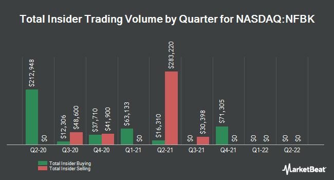 Insider Buying and Selling by Quarter for Northfield Bancorp (NASDAQ:NFBK)