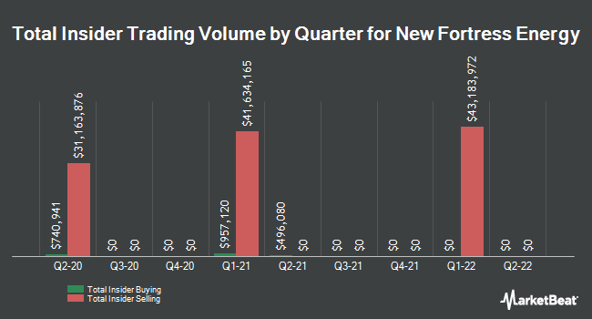 Insider Buying and Selling by Quarter for New Fortress Energy (NASDAQ:NFE)