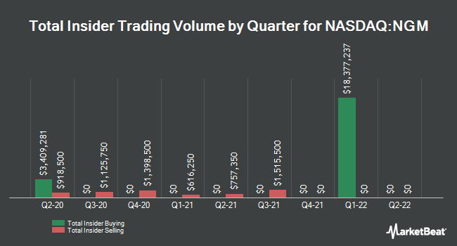 Insider Buying and Selling by Quarter for NGM Biopharmaceuticals (NASDAQ:NGM)