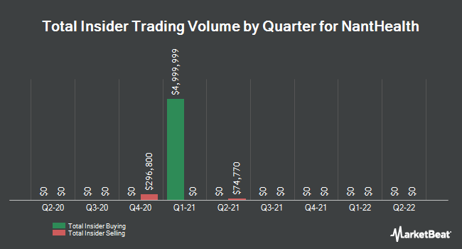 Insider Trades by Quarter for NantHealth (NASDAQ:NH)