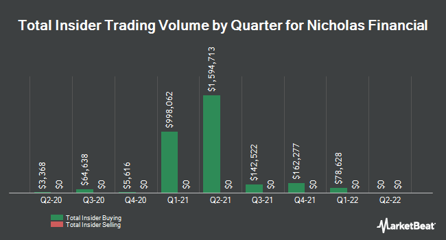 Insider Buying and Selling by Quarter for Nicholas Financial (NASDAQ:NICK)