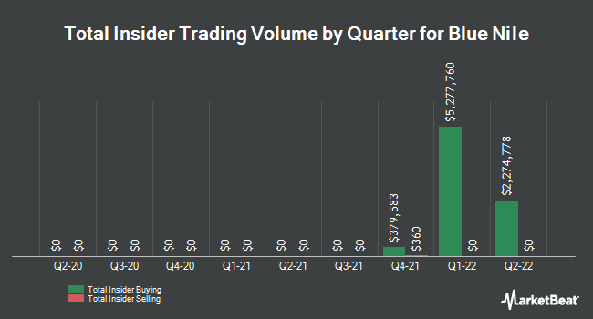 Insider Trades by Quarter for Blue Nile (NASDAQ:NILE)