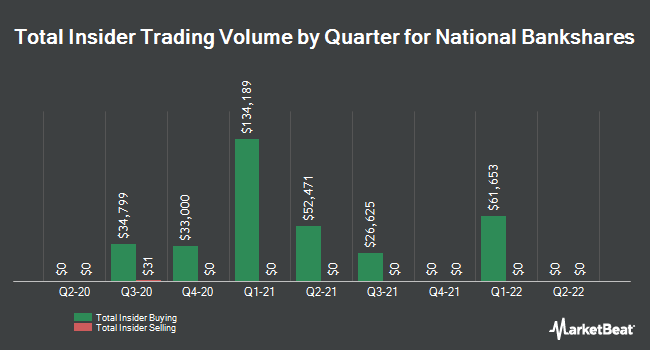 Insider Buying and Selling by Quarter for National Bankshares (NASDAQ:NKSH)